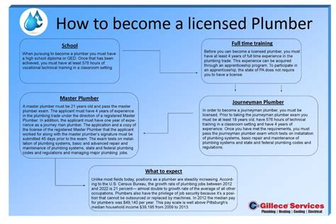 Plumbing License Lookup by How To Become A Licensed Plumber Gillece Services