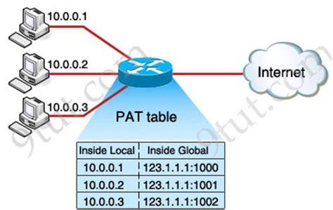 cisco network address translation tutorial ccna training 187 network address translation nat tutorial