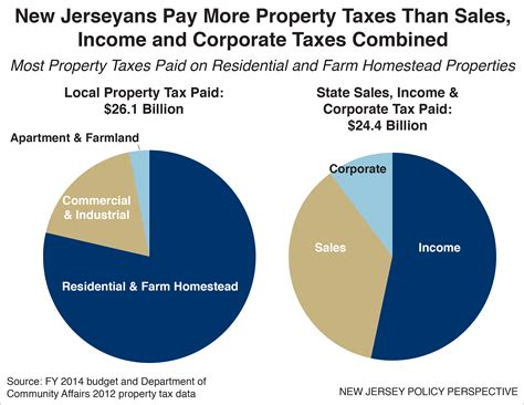 why significant lasting property tax reform is so