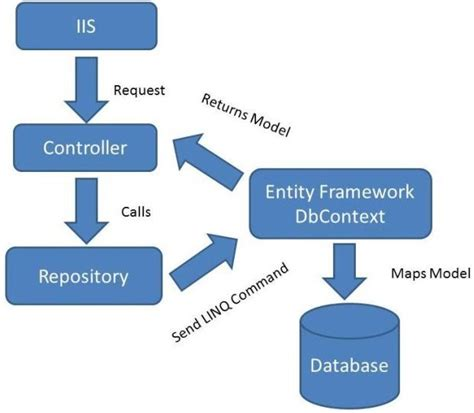 repository pattern entity framework database first crud operations using the repository pattern in mvc