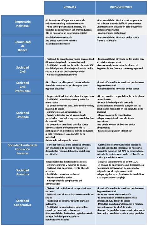 tipos de sociedades mercantiles cuadro comparativo comparativa de los tipos de sociedades solucione