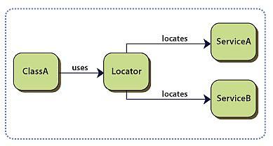 repository pattern service locator sharepoint enterprise design pattern microsoft