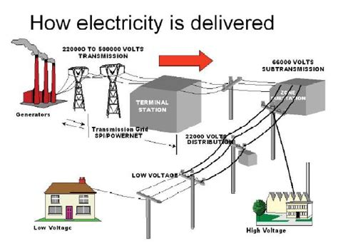 electricity in your home lesson plan generating electricity from coal 187 american coal foundation