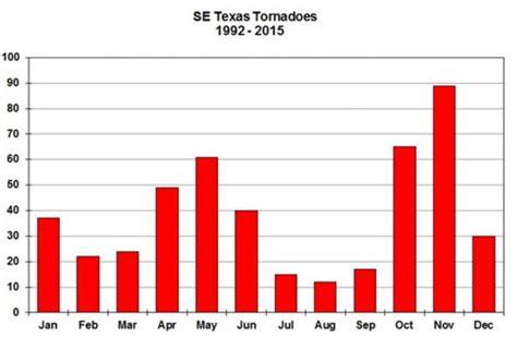 is now entering tornado season houston chronicle