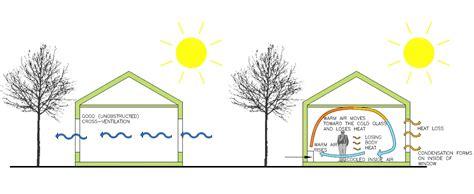 design effect on thermal comfort thermal comfort gr 220 n eco design