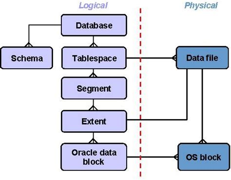 oracle normalization tutorial oracle sql tutorials logical and physical database structure
