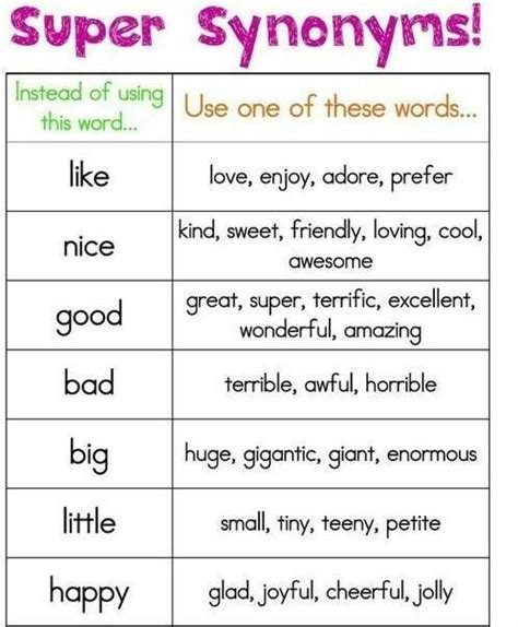 Synonyms For Table by Synonyms Why Don T You Try To Use These New Words