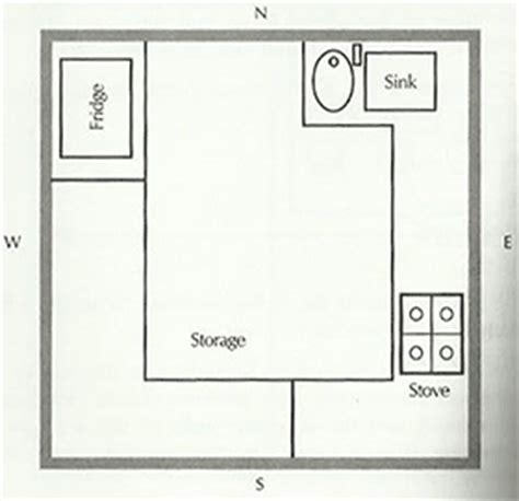kitchen layout as per vastu kitchen design as per vastu peenmedia com