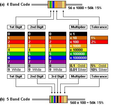 colour coding of resistors formula merg resistors for beginners