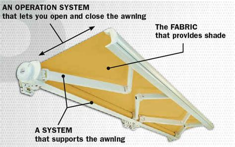 awning systems the components llaza consumidores