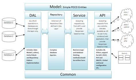 asp net diagram architecture diagram entity framework gallery how to