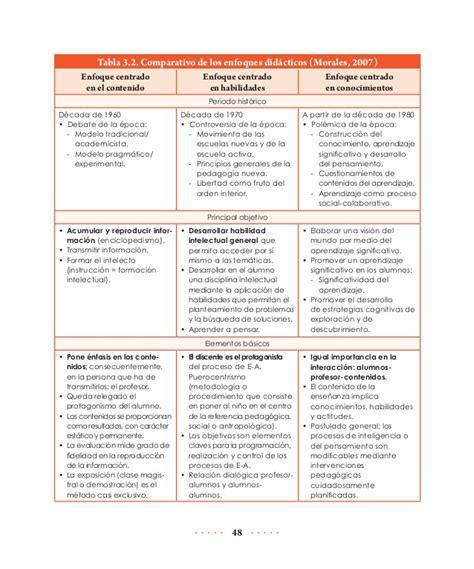 Modelo Curriculum Acompañante Terapeutico Educacion Fisica En Educacion Basica