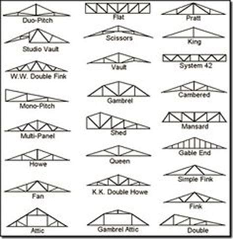 Garage Truss Design 1000 images about roofs to top it all off on pinterest