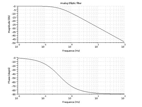 high pass filter bode plot how to design an elliptic filter how to design an elliptic filter analog and digital