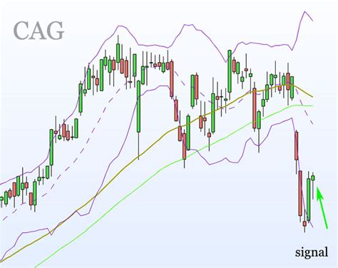 option swing trading swing trading call options