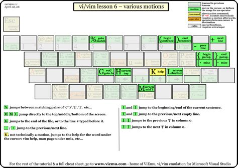 tutorial vim linux 1000 images about cheat sheet on pinterest