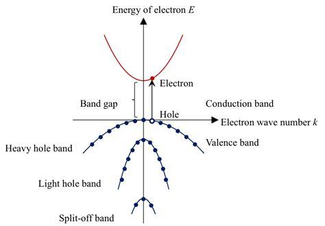 pin diode band structure pin diode band structure 28 images p i n diode