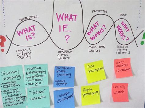 design thinking management 1372 best images about design thinking management on pinterest