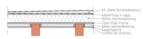Aufbau Flachdach Garage 6630 aufbau flachdach garage sch n aufbau flachdach garage bel
