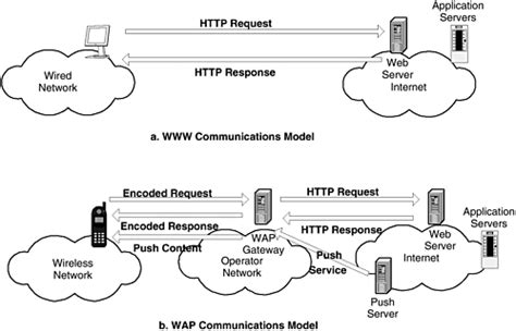 design wap definition what is wap wireless application protocol definition