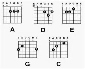 Guitar major chord charts free download guitar chords and tabs new