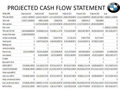 sle cash flow forecast excel sle cash flow projection statement mock projection of