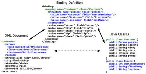 xml mapper tutorial a basic binding