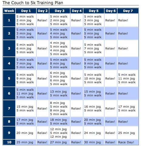 couch to 5k schedule from couch to 5k