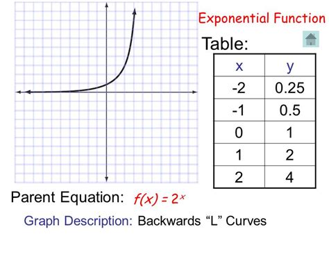 Exponential Table by Parent Functions Constant Function Inverse Ppt