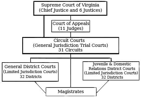 Virginia District Court Records Unit 6 Mrs Fortunato Civics And Economics