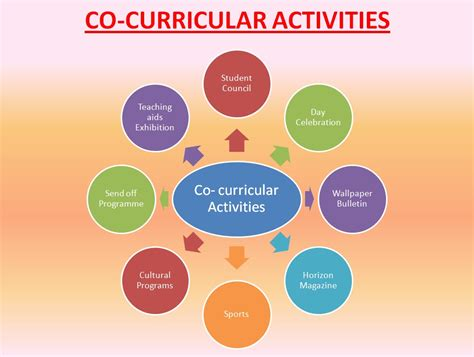 Curricular Activities For Mba India by Activities