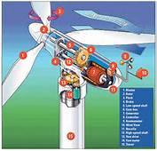 Aufbau Einer Modernen Windenergie Anlage – Ein &220berblick