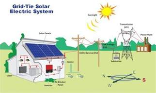 Grid Tie Solar Power System Kits for Residential and