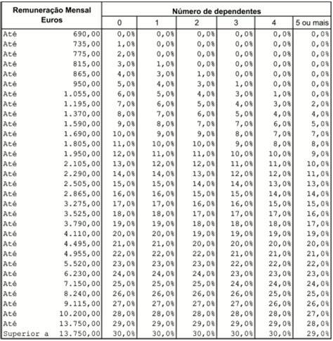 tabelas de irs para 2016 tabelas de reten 231 227 o de irs no continente para 2009