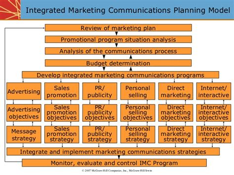 integrated marketing communications plan template integrated marketing communication