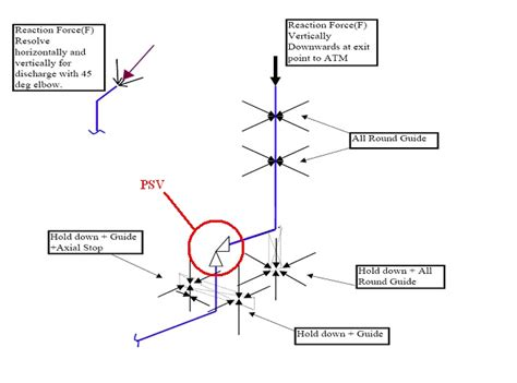 flare header design criteria stress analysis of psv connected piping systems using