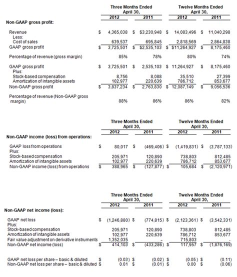 us gaap financial statements template counterpath reports fourth quarter and fiscal 2012
