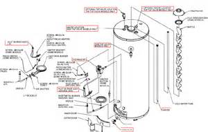 Whirlpool Gas Water Heater Parts Pictures