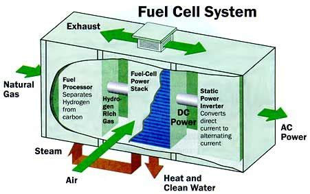 25 best images about home fuel cell system pros and cons