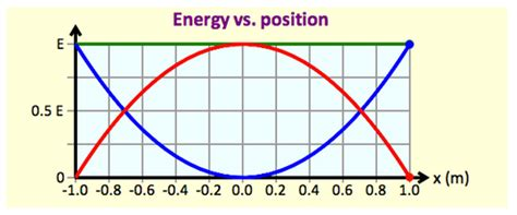 Plot Sock 3 4 Inch Ke 1 2 Inch Fitting Sambungan Nepel Solved The Graph Below Shows The Elastic Potential Energy Chegg