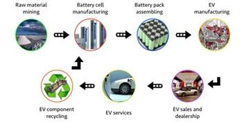 Electric Vehicles Supply Chain Where The Money Is In The Electric Vehicle Supply Chain