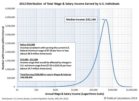 If Wages Were Left Up To The Free Market Where Do You
