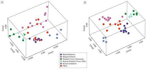 best neurology journals application of microarrays to neurological disease