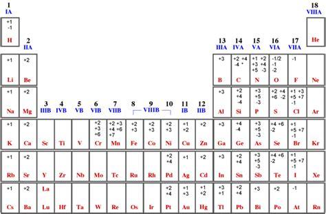 tavola periodica degli elementi con numero di ossidazione nomenclatura chimica esperia