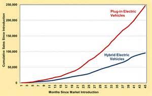 Electric Car Sales October 2014 Fact 843 October 20 2014 Cumulative In Electric
