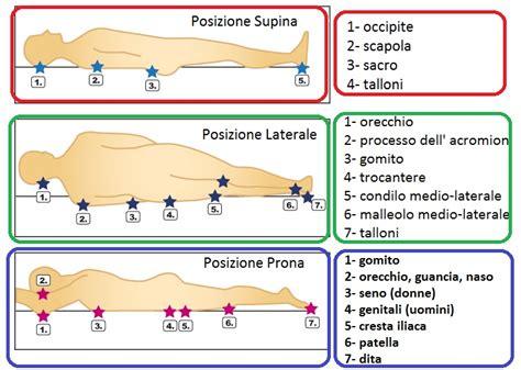 pressure ulcer points diagram pressure points diagram human nervous system diagram