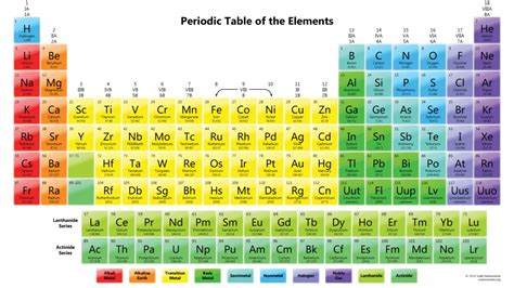 periodic table notes printable periodic tables science notes and projects