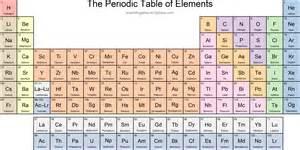 new element names scientific gems