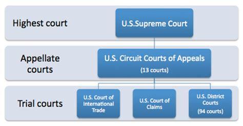 Sc Circuit Court Records Judicial Branch Oscar Romero Government Portfolio