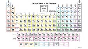 Periodic table coloring activity high school coloring pages